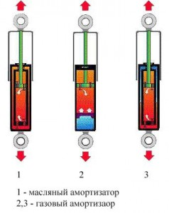 Какой типа амортизатора выбрать, газовый или масляный?