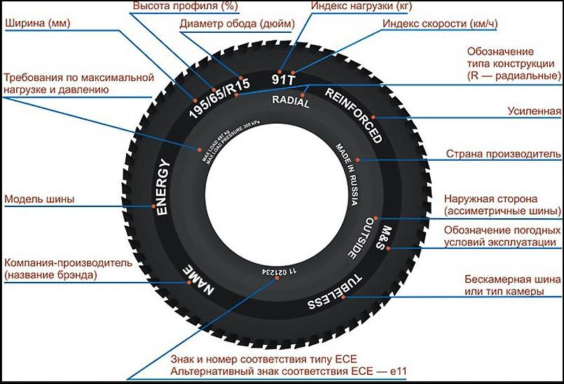 Автомобильные шины: маркировка и эксплуатация