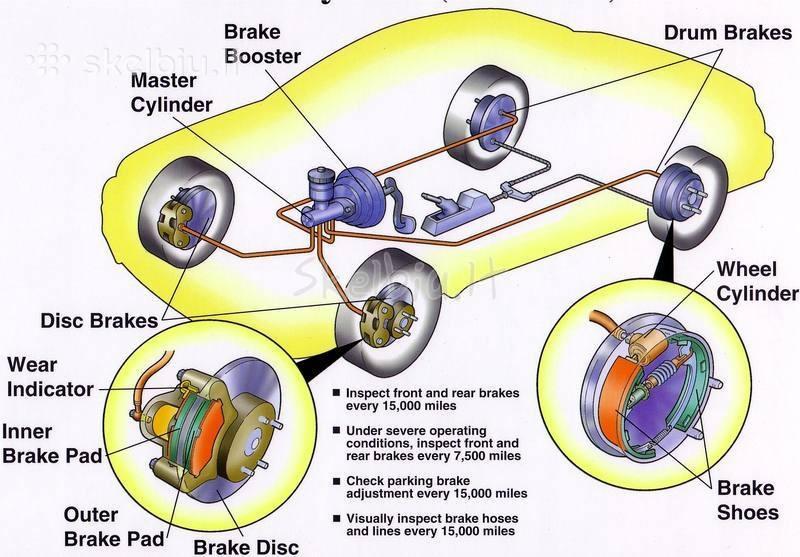 Тормозная система автомобиля: устройство, работа и проблемы