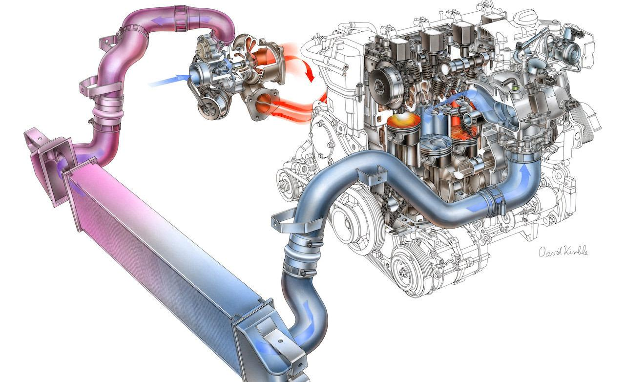 an analysis of turbo charged engines in modern automobiles Car and driver presents the future of the internal-combustion engine modern engines achieve power levels that we turbocharged engines needed lower.