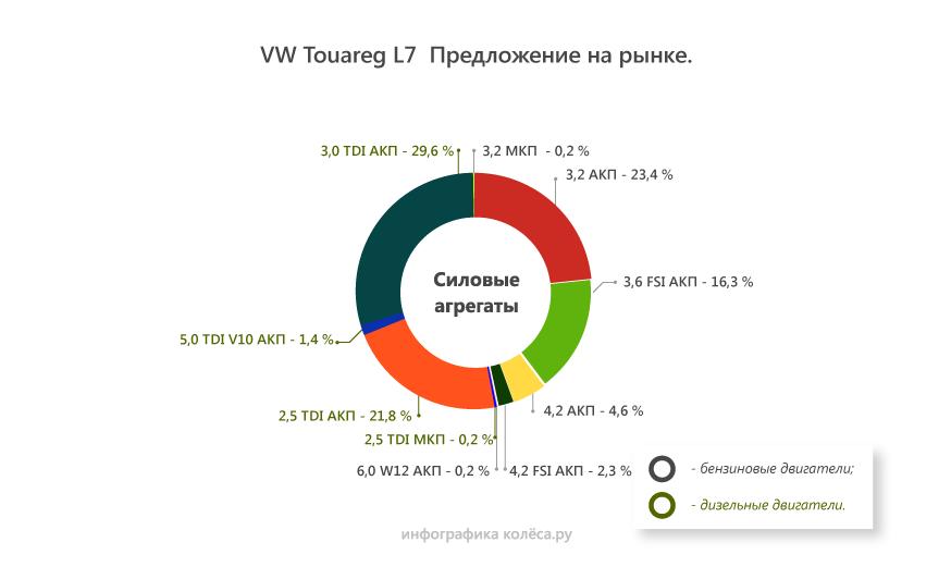Статистика вторичного рынка Touareg колеса.ру